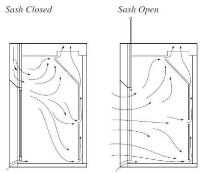 SB-MAX Laboratory Fume Hood Flow Pattern - Airfoil Bypass Fume Hood